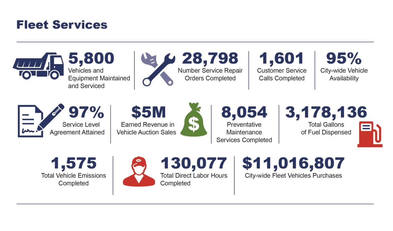 DPW-By The Numbers-Fleet