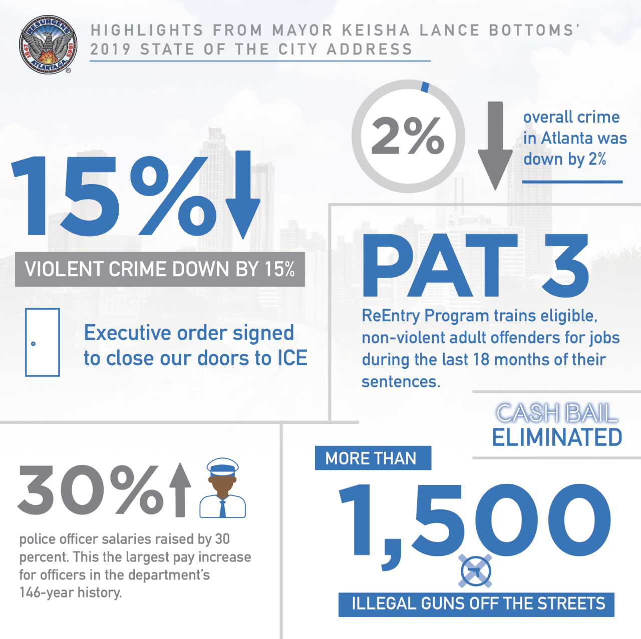 STATE OF THE CITY INFOGRAPHIC 1